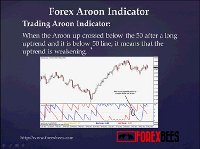 Forex Aroon Indicator | PopScreen